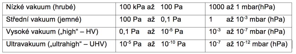 Tabulka intervalů tlaků